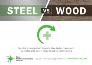 Comparison: The Economic Value of Steel vs. Wood